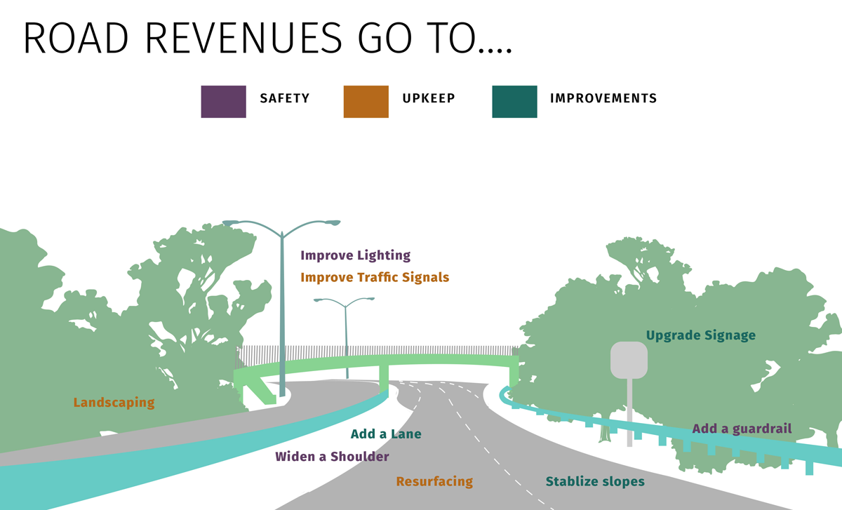 Infographic illustrating where road revenues are spent: lighting, traffic signals, signage, landscaping, added lanes, guardrails, shoulder widening, resurfacing, slope stabilization
